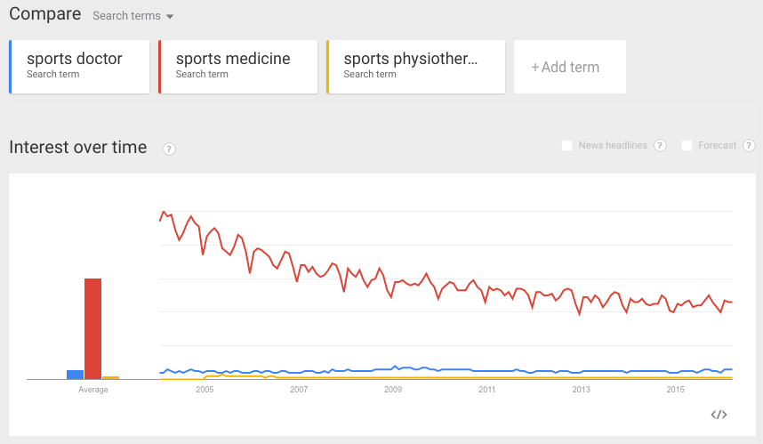 sports doctor keyword comparison in Google Trends