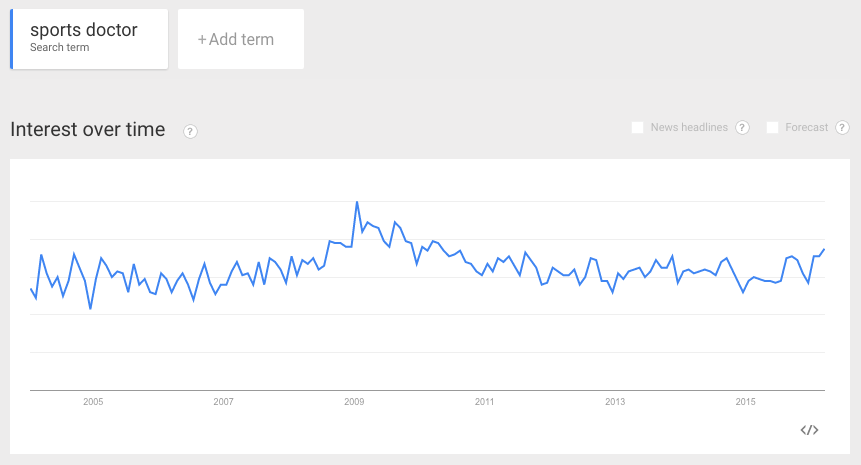 """Google Trends results - """"sports doctor"""""""
