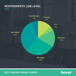portfolio site importance survey - job level