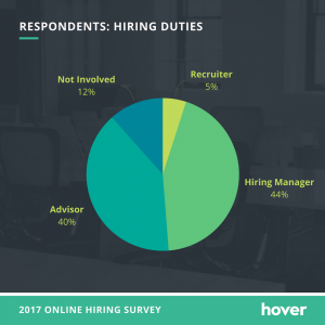 portfolio site importance - hiring duties