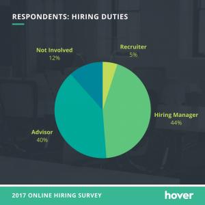portfolio site importance - hiring duties
