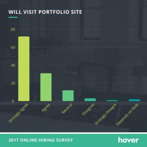 Will visit portfolio site