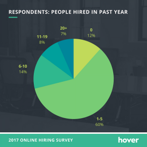 online portfolio importance - people hired in past year