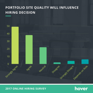 online portfolio importance - portfolio site quality will influence hiring decision