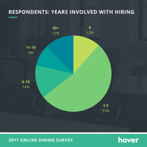 portfolio site importance - years involved with hiring