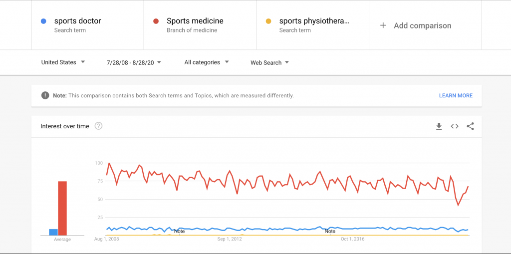Domain value: Google trends comparison