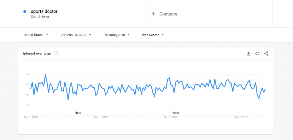 Domain value: Google trends