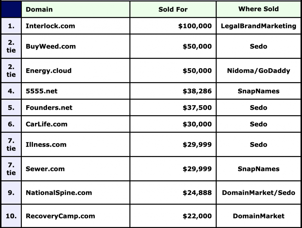 Domain value: top 10 domain sales
